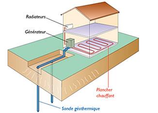 Sondes géothermiques
